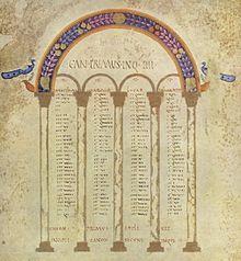 Tablas de Concordancia de Eusebio de Cesarea