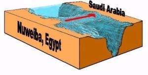 La distancia de Nuweiba a Arabia Saudi es de cerca de ocho millas