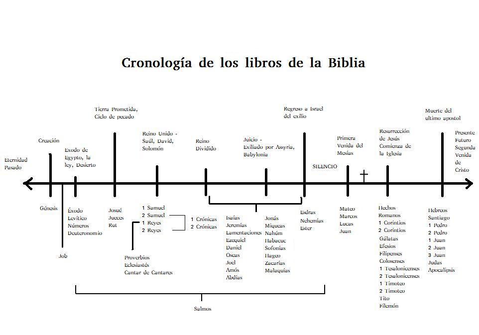Cronología de los libros de la Biblia