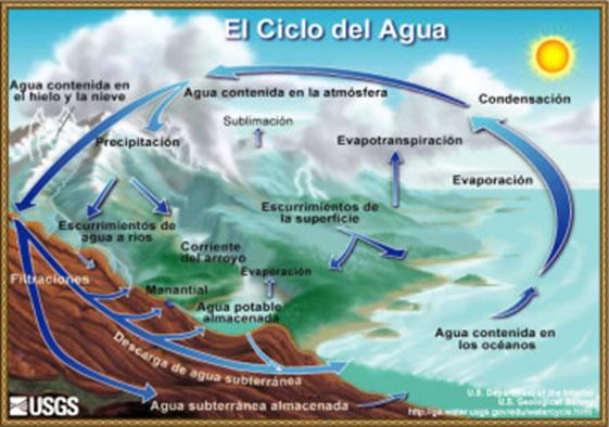 elciclo-del-agua
