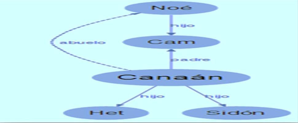 Arbol genealógico de Canaán