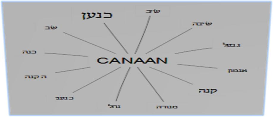 Contexto historico sobre Canaán