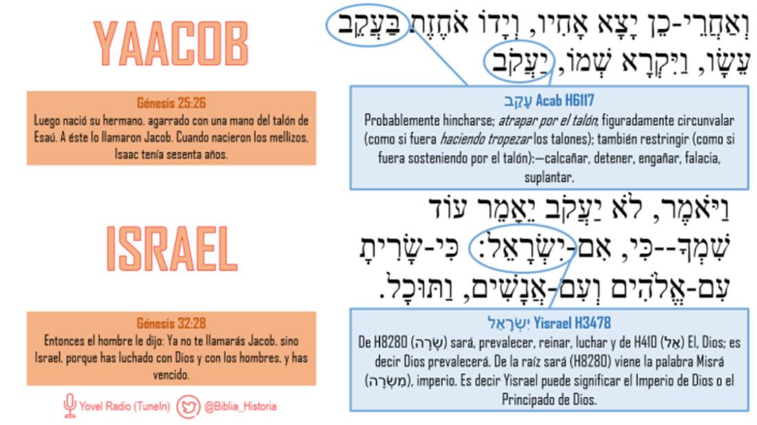 Qué significa Israel